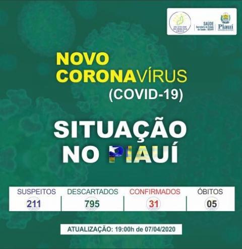 Piauí tem quinta morte por Covid-19 e chega a 31 casos confirmados