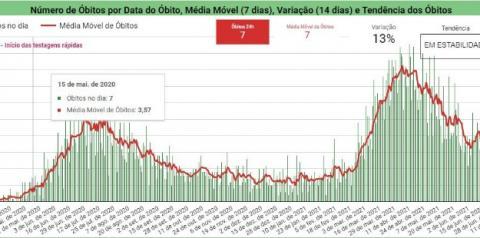 Piauí registra 260 novos casos e sete óbitos por Covid-19 nas últimas 24 horas