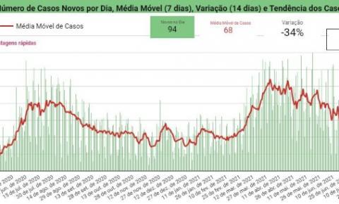 Piauí registra 94 casos e três óbitos por Covid-19 em 24h