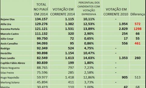 Eleição para deputado federal em Corrente: votação que diz muito