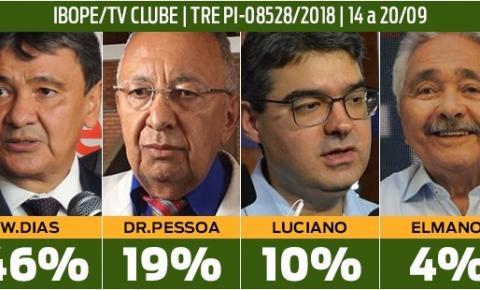 Ibope/TV Clube | W.Dias 46%, Dr. Pessoa 19%, Luciano 10% e Elmano Férrer 4%
