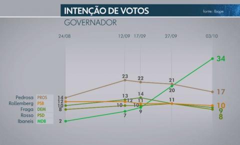 Pesquisa Ibope no Distrito Federal: Ibaneis, 34%; Eliana, 17%
