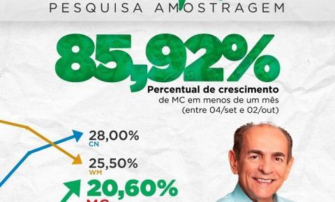 Marcelo Castro é o candidato que mais cresce em três pesquisas divulgadas nesta quinta-feira