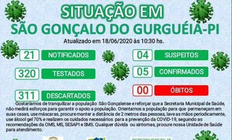 São Gonçalo do Gurgueia confirma mais 4 casos de Covid-19