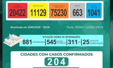 Piauí registra 23 mortes e 493 novos casos de Covid-19