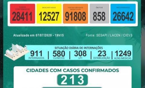 Piauí registrou 897 casos e 24 óbitos por Covid nas últimas 24 horas