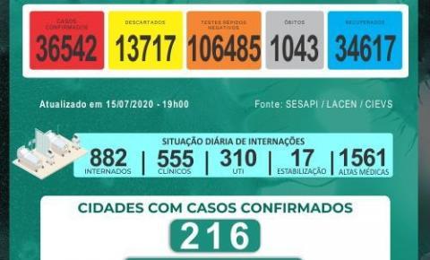 Piauí tem 24 novas mortes por covid; jovem de 15 anos e idoso de 101 estão entre as vítimas