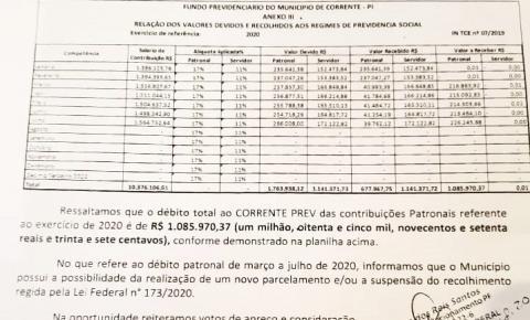 Prefeitura de Corrente deve mais de 1 milhão ao regime próprio de Previdência