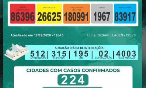Piauí registra mais 9 mortes e 311 casos de coronavírus nas últimas 24 horas