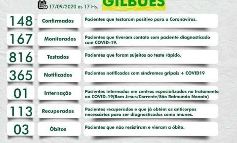 Gilbués: cresce o número de recuperados da Covid-19; cidade registra 113 pacientes curados